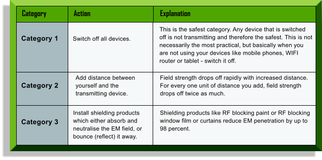 Category	Action	Explanation  Category 1 Switch off all devices. Category 2 Category 3 This is the safest category. Any device that is switched off is not transmitting and therefore the safest. This is not necessarily the most practical, but basically when you are not using your devices like mobile phones, WIFI router or tablet - switch it off. Field strength drops off rapidly with increased distance. For every one unit of distance you add, field strength drops off twice as much. Shielding products like RF blocking paint or RF blocking window film or curtains reduce EM penetration by up to 98 percent. Add distance between yourself and the transmitting device. Install shielding products which either absorb and neutralise the EM field, or bounce (reflect) it away.