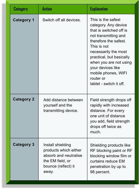 Category	Action	Explanation  Category 1 Switch off all devices. This is the safest category. Any device that is switched off is not transmitting and therefore the safest. This is not  necessarily the most practical, but basically when you are not using your devices like mobile phones, WIFI router or  tablet - switch it off. Category 2 Add distance between yourself and the transmitting device. Field strength drops off rapidly with increased distance. For every one unit of distance you add, field strength  drops off twice as much. Category 3 Shielding products like RF blocking paint or RF blocking window film or curtains reduce EM penetration by up to  98 percent. Install shielding products which either absorb and neutralise the EM field, or bounce (reflect) it away.